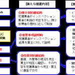 【経営】宅地建物取引業法の一部改正について