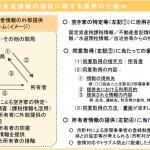 「空き家所有者情報の外部提供に関するガイドライン(試案)」の内容を大幅に拡充
