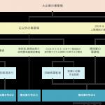 36協定届の作成支援ツール 新様式にも対応